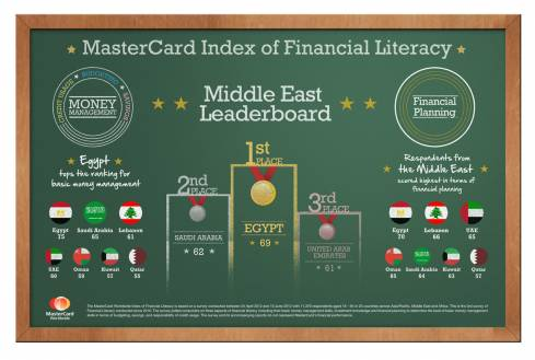 Financial Planning Amongst Lebanese Consumers On The Rise: MasterCard Survey