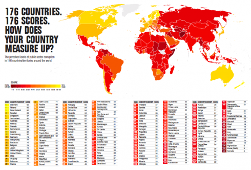 Lebanon Among Most Corrupt Countries in the World